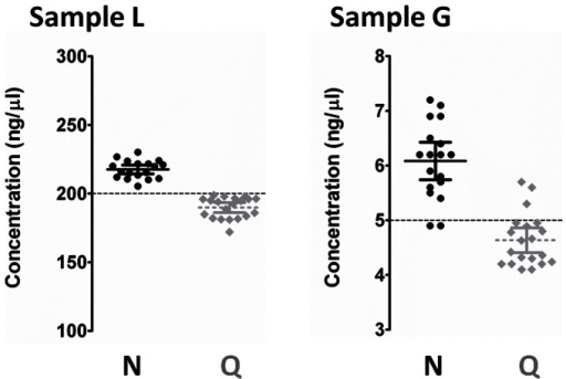 Intra- and inter-method accuracy and precision.Distribution of DNA sample concentration (dispersion chart) was estimated by both NanoDrop (black) and Qubit (gray) on repeated (n = 20) measurements of two commercial human genomic DNA preparations (Sample L 200 ng/µl; Sample G 5 ng/µl). For both samples, NanoDrop overestimated the DNA concentration (+8.8% for L and +24.0% for G, p<0.0003), while Qubit underestimated it (−5.0% for L and −7.3% for G, p<0.005).