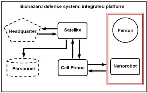 Military strategic and tactical relay satellites can use ultra high frequency for long distance epidemic monitoring and control, back tracking information from the mobile phone. Communication interface provides person identification and position, using nanorobots with PDA smart cell phone.