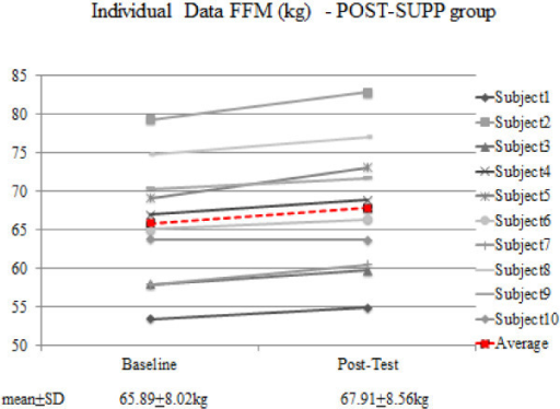 Individual data for FFM in the POST-SUPP group.