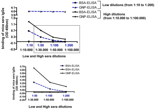 comparison between elisa and rio Comparison of liquid chromatography-tandem mass spectrometry, ria, and elisa methods for measurement of urinary estrogens.