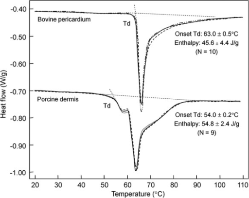 Thermograms of unprocessed animal tissues. Calorimetric thermograms of fresh bovine pericardium and porcine dermis at the scan rate of 3°C/min. Three independent test curves are superimposed for each material type. Td denotes the onset denaturation temperature.