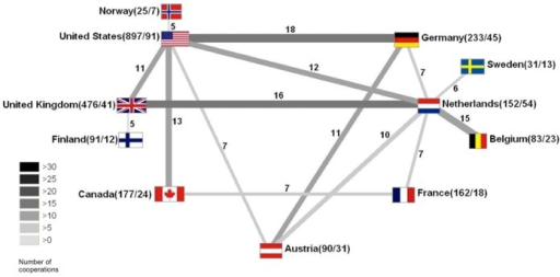 Global collaborations - Each country is represented by its flag, while the first number in brackets represents the total volume of national publications, the second one represents the number of cooperation articles of the specific country, the number above the beam represents the number of collaborative articles.