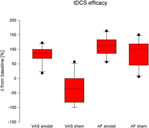 Analgesic efficacy of anodal transcranial direct currents stimulation (tDCS). tDCS significantly decreases mean pain intensity on the verbal rating scale (VRS) (p < 0.05), while attack frequency (AF) is not significantly different compared to control conditions. Changes of values are expressed as Δ compared to mean values under control conditions in box plots.