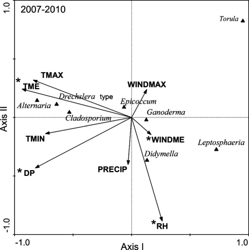 Diagram of fungal spore and meteorological variable ordination along the first two CCA axes for samples collected in Szczecin (NW Poland); total for all years of the study (2007–2010)