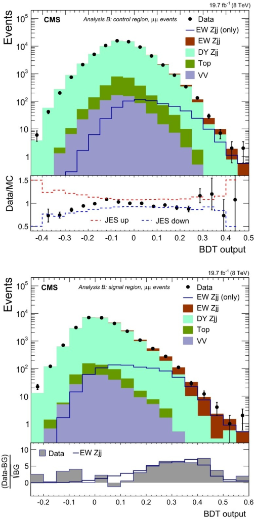 Distributions for the BDT discriminants in  events, for the control region (top row) and signal region (bottom row), used by analysis B. The ratio for data to MC simulations is given in the bottom panel on the left, showing the impact of changes in JES by 1 SD. The bottom panel on the right shows the difference between data or the expected  contribution with respect to the background (BG)