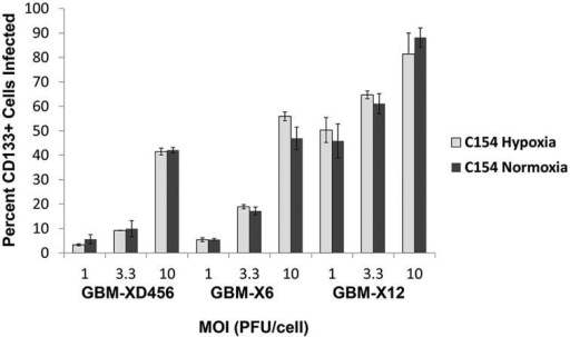 Percentage (mean + SD) of CD133+ GBM-XD456, GBM-X6, and GBM-X12 cells infected by chimeric C154 at various MOI in normoxia or 1% hypoxia at 30 hours as measured by GFP and CD133-APC expression by FACS analysis.