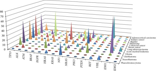 Comparison of somatic variant frequencies in multiple cancer genes in different cancer types.
