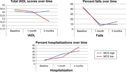 Total IADL scores, percentage of falls, and percentage of hospitalizations over time (baseline, 1 month, and 3 months post ED discharge) stratified by MCS1.Abbreviations: ED, emergency department; IADL, instrumental activities of daily living; MCS, mental quality of life component score; MCS1, mental quality of life component score at 1 month.