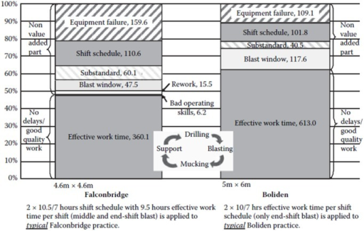 Time delay impacts for typical excavation practices with drilling and blasting [8].