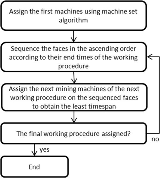 Flow chart of machine sharing algorithm.
