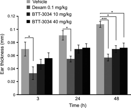 BTT-3034 inhibits inflammatory response in mouse skin hypersensitivity model. Subcutaneous sensitization with ovalbumin and Al(OH)3 (100 μg and 3.3 mg/400 μL, respectively) was done on day 1 and 8 for female BALB/cAnNCrl mice. On day 13 vehicle, dexamethasone (0.1 mg/kg) and the indicated concentrations of BTT-3034 were administrated p.o. 48 h, 24 h, and 2 h before ovalbumin challenge. There were 10 mice in each group. Ear thickness was measured 3 h, 24 h, and 48 h after ovalbumin challenge. *P < 0.05; ***P < 0.001 (One-way ANOVA followed by Bonferroni's post hoc comparisons tests). The data are shown as mean ± SEM.