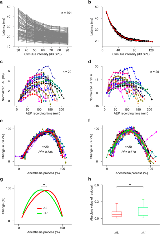 Changes in ∆L and ∆I.(a) Latency-intensity curves (n = 301) for each recording session of twenty mice. (b) Data fitting to DCASF. Data were presented as those in Fig. 4c. (c,d) Summary of ∆L- and ∆I-time curves (n = 20). (e,f) The normalized ∆L- and ∆I-time curves of twenty mice and the fitting curves to a polynomial regression equation (polynomial order = 4) (red (R2 = 0.836, intercept = −0.225, B1 = 4.036, B2 = −6.073, B3 = 7.034, B4 = −4.622) and green curves (R2 = 0.670, intercept = −0.020, B1 = 3.822, B2 = −3.821, B3 = −0.269, B4 = 0.410)). Normalized and fitting methods were similar to those in Fig. 2e. (g) Comparison between the two fitting curves (peak time: 0.688 ± 0.103 vs. 0.547 ± 0.115, **P < 0.01, unpaired t test). (h) Comparison between two groups of absolute values of residuals obtained by fitting normalized ∆L- and ∆I-time curves (P25 = 0.038, P50 = 0.074, P75 = 0.122, mean = 0.096 and SD = 0.087 for ∆L; P25 = 0.058, P50 = 0.118, P75 = 0.202, mean = 0.141 and SD = 0.112 for ∆I; **P < 0.01, 2 Independent Samples Tests).