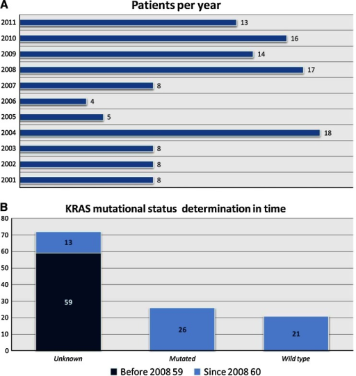 Number of patients per year (a) and K-ras mutation status before and since 2008 (b)