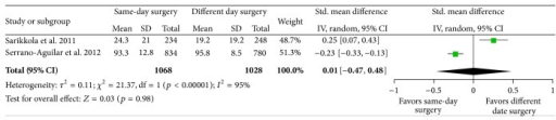Subjective visual function assessed using the VF-7 (Sarikkola) or VF-14 (Serrano-Aguilar) questionnaire 1 month after bilateral cataract surgery in patients randomized to immediate sequential bilateral cataract surgery (same-day surgery) or different date bilateral cataract surgery. CI: confidence interval. IV: inverse variance. SD: standard deviation.