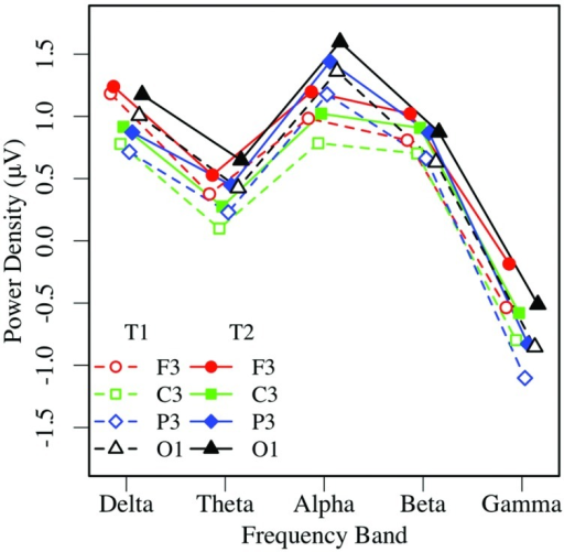 Eyes-closed EEG power in the left hemisphere, by frequency, region, and condition (T1 vs. T2).