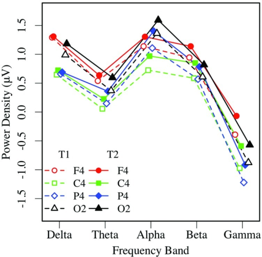 Eyes-closed EEG power in the right hemisphere, by frequency, region, and condition (T1 vs. T2).