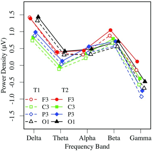 Eyes-open EEG power in the left hemisphere by frequency, region, and condition (T1 vs. T2).