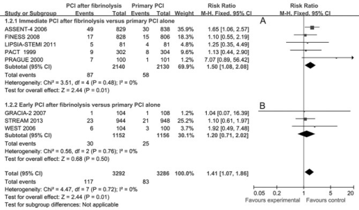 Short-term re-infarction for immediate or early percutaneous coronary intervention (PCI) after fibrinolysis versus primary PCI alone.