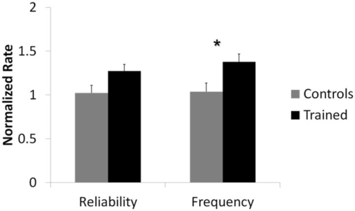 Network response to stimulation was significantly different for trained networks compared to controls.Mean normalized spike frequency and spike reliability over the first 50 ms after stimulation for networks that received training (n = 12) and networks that were kept as controls (n = 10) are shown. (*) denotes statistical significance p < 0.05. Analysis indicated a statistically significant overall difference in spike frequency between trained groups when compared to control groups. There was no statistically significant overall difference in spike reliability.