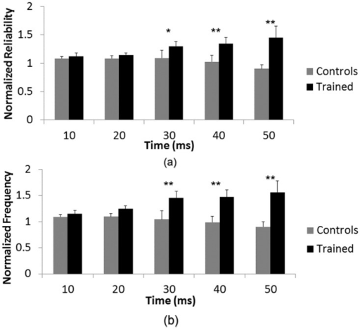 Effect of training is time-dependent.A statistically significant interaction between time after stimulus and training was found for both (a) spike reliability and (b) spike frequency (p < 0.05). A Tukey post-hoc analysis was run to determine the points of statistical significance. (**) denotes p < 0.01 significance and (*) denotes p < 0.05 significance. Post-hoc analysis showed that there was a statistically significant difference in normalized spike frequency and normalized spike reliability at time bins 20–30 ms, 30–40 ms and 40–50 ms after stimulus between trained and control networks.