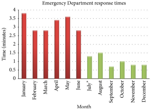 Mean response times of police and public safety officers to our ED by month.