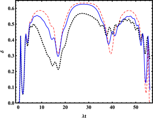 The negative volume δ of the Wigner function of SCS as a function of the time t.The red-dashed, blue-solid, and black-dashed lines represent the κ = 0, κ = 0.02, and κ = 0.05, respectively. The other parameters are the same as the Fig. 4.