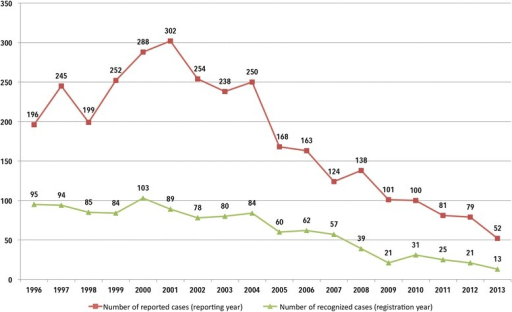 Changes in mandatory reports for suspected hepatitis C and in recognised hepatitis C cases according to registration/reporting year (1996–2013, BGW data)