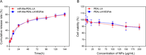 (A) In vitro release properties of miR-99a-PEAL-LA NPs and miR-99a-mPEG-PEAL-LA/VEGFab NPs at 37 °C; Data are presented as the means ± S.D. (n = 3). (B) In vitro cytotoxicity of PEAL-LA NPs and PEAL-LA-VEGFab NPs after incubation with HepG2 cells for 24 h. Data are presented as the means ± S.D. (n = 6).