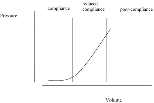 The intracranial pressure volume relationship: a graph depicting the effect on intracranial pressure of increasing volume. Central nervous system compliance depends upon intrathecal volume. Redrawn from [5], with permission [Additional file 1].