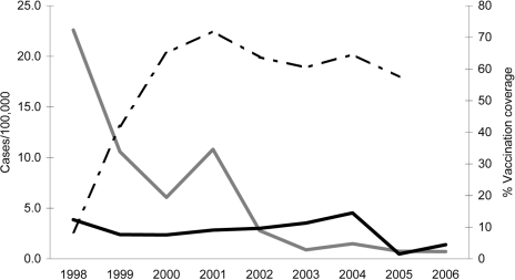 Incidence of hepatitis A in Puglia, Italy (gray line) compared with the rest of Italy (black line), 1998–2006, and hepatitis A vaccination coverage among adolescents in Puglia (dashed line), 1998–2005.