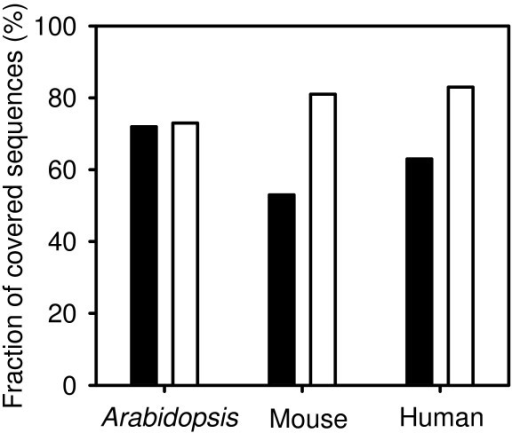 Effect of sequence quality on coverage. cDNA-AFLP were simulated on RefSeq and UniGene sequences using the sequential digestion protocol with two marking and three releasing enzymes. Enzyme combinations leading to the highest coverage were selected from the set listed in Tab. 2. Black bar: UniGene; white bar: RefSeq.