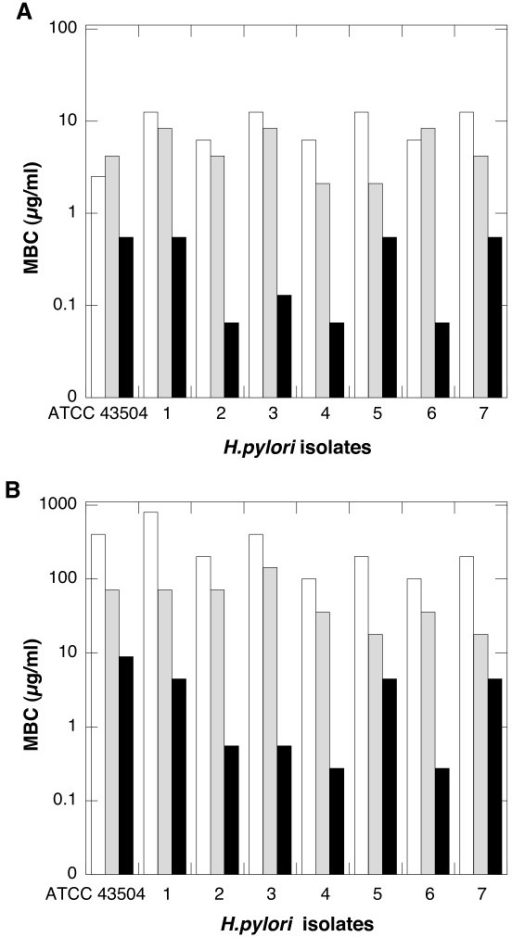 Bactericidal activity against H. pylori. Minimum bactericidal concentration (MBC) of LL-37 (white column), WLBU2 (gray column) and CSA-13 (black column) against H. pylori (ATCC 43504 strain and seven clinical isolates obtained from mucosal samples from different subjects) evaluated in HEPES (panel A) or Brucella Broth Bulion (panel B). MBC indicates concentrations at which compounds completely eradicate an inoculum of H. pylori.