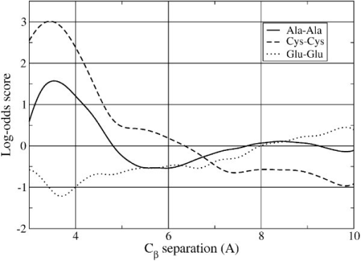 1D log-odds scores as a function of Cβ separation for Ala-Ala, Cys-Cys, and Glu-Glu residue pairs. The Cys-Cys function has a peak near the typical Cβ separation for disulfide bonds, in the range of 3.5-4.0 Å and is negative for large separations. On the contrary, the score for the same-charge Glu-Glu pairs is negative for small separations and positive for large separations, reflecting the electrostatic energy penalty for close proximity. Both the Cys-Cys and Glu-Glu scores are among the most accurate because of these physical constraints on their separations. The Ala-Ala score, shown for comparison, manifests an oscillatory behavior with a peak near that of the Cys-Cys score.