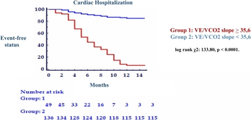 Kaplan Meier analysis for 1-year cardiac-related hospitalization with VE/VCO2 slope peak threshold of 35,6.