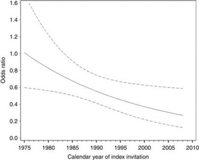 The OR of breast cancer death for screened vs unscreened women invited in the period 1975–2008. The line represents the OR along the continuum of calendar year of screening invitation; the dotted lines represent the 95% confidence interval.