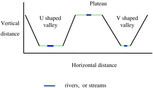 Shape of the valley systems; this figure shows a sketch of the V-shaped valleys, U-shaped valleys and the plateau.