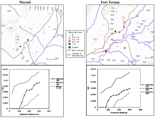 "Spatial distribution of malaria infections and K-function analysis in the ""V"" shaped valleys, but the infections are randomly distributed at the V-shaped valleys."