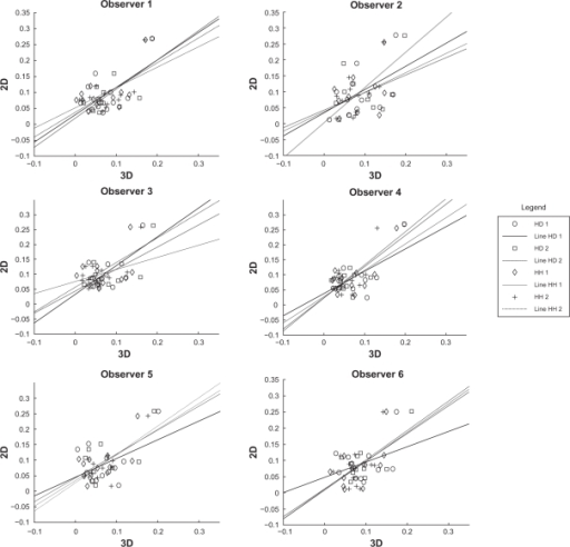 Graphs showing linear correlation between 2D and 3D pBRA. Despite few outliers in Table 3, the data suggests high association between the 2D and 3D pBRA measures. This validates the newly introduced 3D pBRA index.