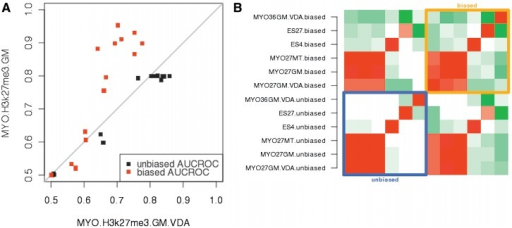 Correlation between biased and unbiased AUCROC estimators in qPCR validated histone modification datasets. (A) Estimation of performance using independent validation datasets (MYO.H3K27me3.GM and MYO.H3K27.GM.VDA) derived from the same experiment showed higher reproducibility when using the unbiased AUCROC estimator (black dots). The biased AUCROC statistics (red dots) consistently produced higher estimates for the MYO.H3K27me3.GM. Proximity of a dot to the grey diagonal line indicates that the AUCROC estimates of a given algorithm are similar in two independent validation datasets (B) Heatmap of correlations between performance profiles of six histone modifications. Each profile is a 15D vector representing the performance of the 15 ChIP-Seq algorithms. Colors indicate the degree of correlation, where red is positive correlation, green is negative correlation and white represents no correlation. Strong anti-correlations between performance profiles of different histone marks are observed when we use the biased AUCROC estimator (orange square). In contrast, the use of the unbiased AUCROC estimator leads on average to higher correlations between the performance profiles (blue square).
