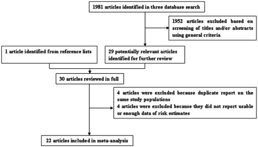 Selection of studies for inclusion in meta-analysis.