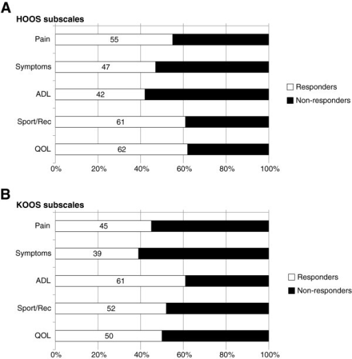 Percentage of responders and non-responders for the five HOOS (A) or KOOS subscales (B). An individual improving ≥15% was considered as responding to treatment.
