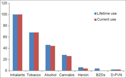 Life-time and current substance use in the sample (n = 50)