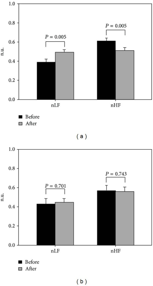 Patients with moderate to severe OSA were divided into 2 groups, and their autonomic activity changes before and after the sleep experiment were compared using the nLF and nHF indicators. (a) Group 1 received PSG measurements only and (b) Group 2 received PSG measurements and CPAP therapy simultaneously.