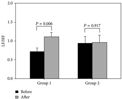 The sympathovagal balance changes of the subjects in Groups 1 and 2 before and after the sleep experiment.
