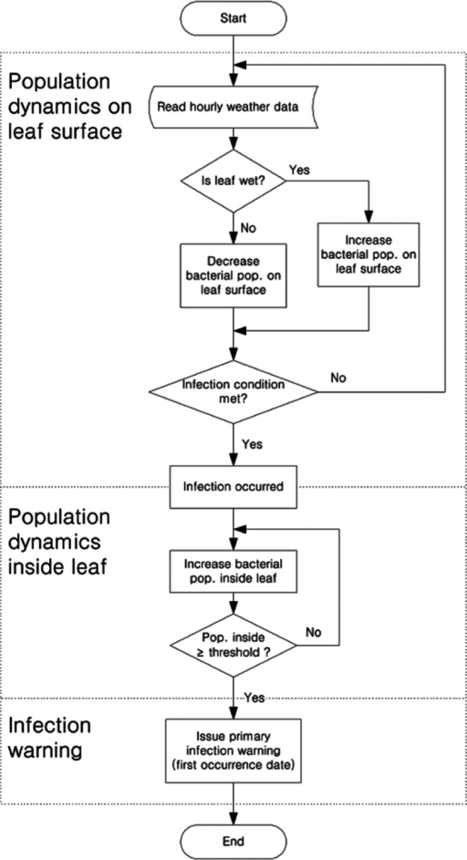Flowchart Of A Forecast Model For Bacterial Spot Caused Open I