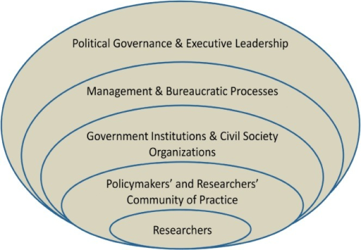 Conceptualizing health researchers' working context: using the example of researcher push (van Kammen et al. 2006), and moving outwards from the 'researchers' oval, the researcher and/or knowledge products will have to enter into the space occupied by the community of researchers and policymakers. These communities of practice are formal or informal networks, and are found within structures of government departments and civil society organizations which are involved with management and bureaucratic processes comprising the machinery of government. These, in turn, are informed by political governance and executive leadership decisions which steer decision making.