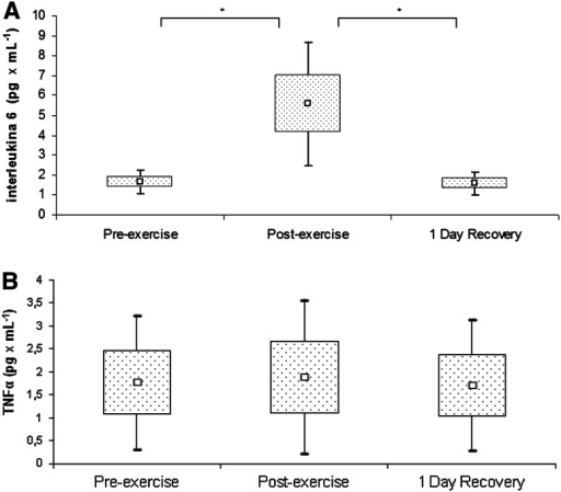 Interleukin 6 a and tumor necrosis factor α b levels in rowers at baseline, immediately after exercise, and after a 1-day recovery period. Data are presented as mean ± SEM. *Statistically significant difference between trials (p < 0.05)