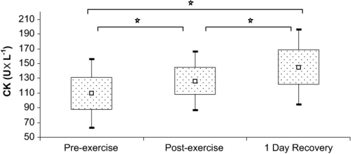 Creatine kinase levels at baseline, immediately after exercise, and after a 1-day recovery period. Data are presented as mean ± SEM. *Statistically significant difference between trials (p < 0.05)