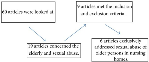 Phases of the selection of articles.