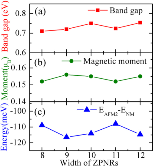 Electronic and magnetic properties of a series of N-ZPNRs(N = 8 to 12): (a) band gap and (b) magnetic moment of ZPNR with AFM-2 configuration as the function of ribbon width; (c) energy differences between the NM state and AFM-2 ground state change with the ribbon width.